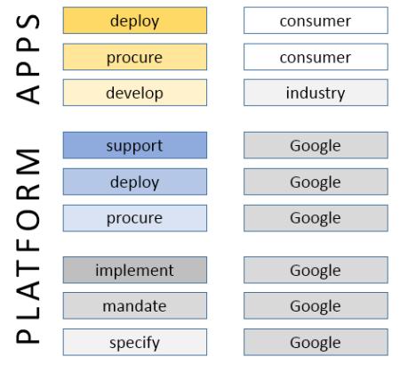 platform-google
