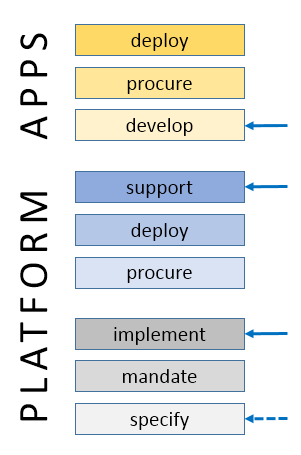 platform-os