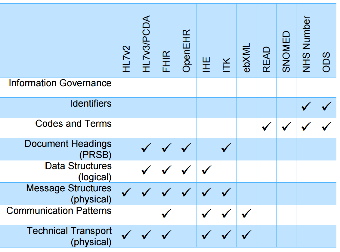 Yet Another E Health Standards Comparison Corrected Wolands Cat Data Security Mapping Of Current To Interoperability Framework Layers
