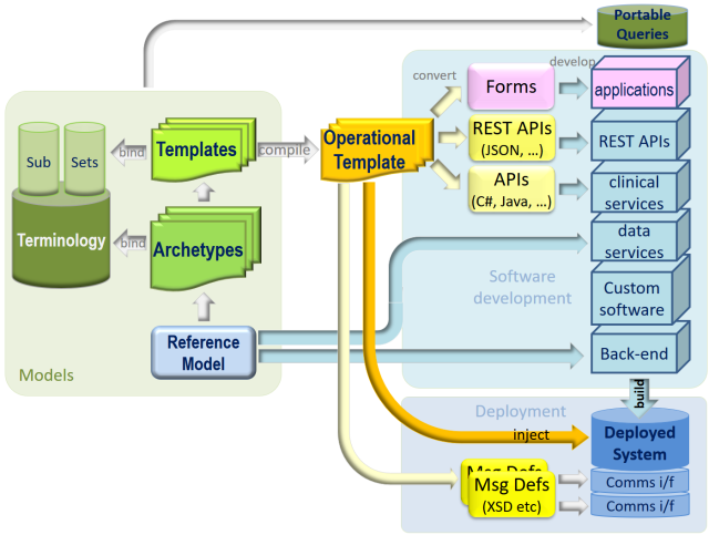 openehr_dev_ecosystem