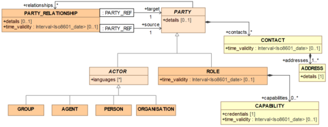 A FHIR experience: models or just definitions? | Woland's cat